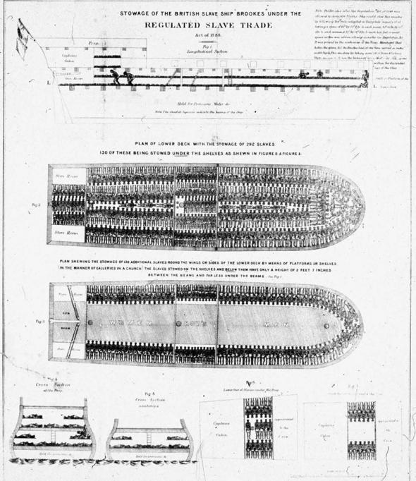 Gravura de 1788 mostra as condições desumanas no transporte de escravos.