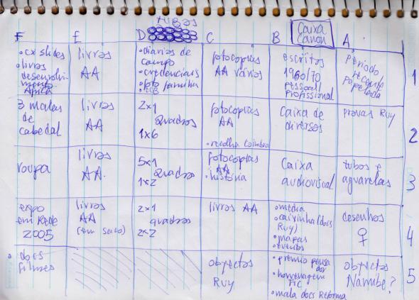 Fig. 1− Diagrama de trabalho da inventariação sintetizando conteúdos materiais do legado de Carvalho.