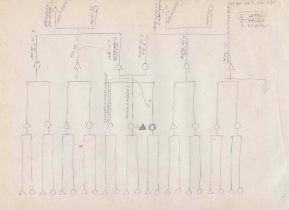 Fig. 6 Digitalização de documentos produzidos como forma de entender formas de nomeação e apelação de parentes entre os Kuvale c 1990 à esquerda caso de um ego masculino. À direita caso de um ego feminino.