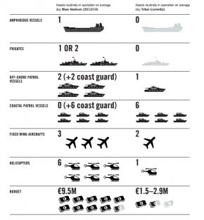 Tabela comparativa dos meios disponibilizados no âmbito da acção do Programa Mare Nostrum e Triton